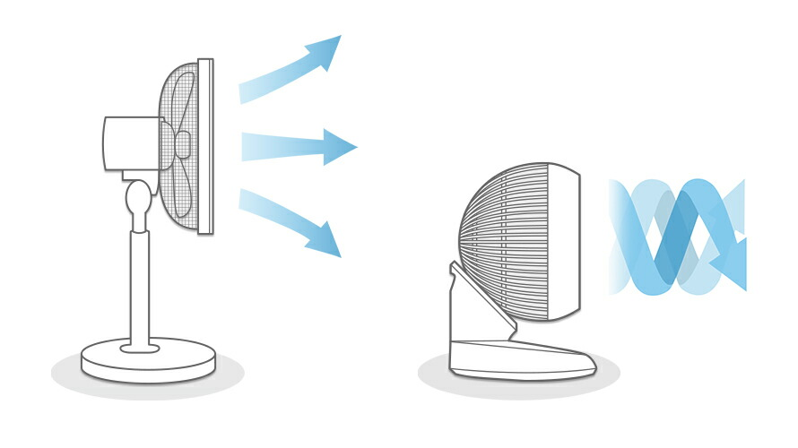 扇風機とサーキュレーターの違い:風の向き