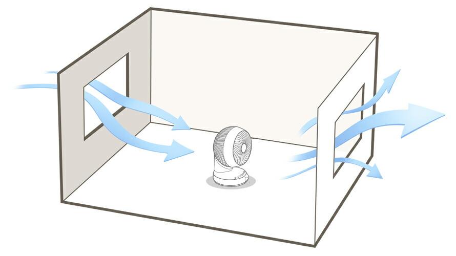 換気のときは、窓に向かってサーキュレーターを置きましょう
